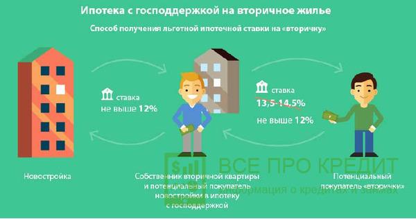 теперь условия покупки вторичного рынка в ипотеку уже приходилось