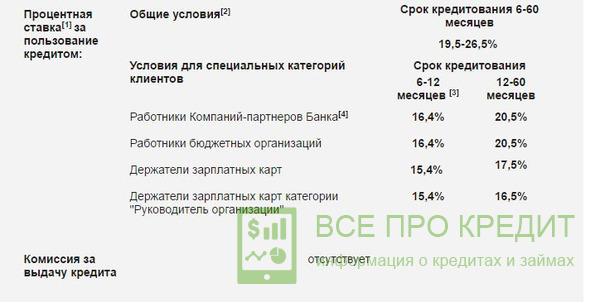 связь банк проценты кредита деньги под залог недвижимости питер